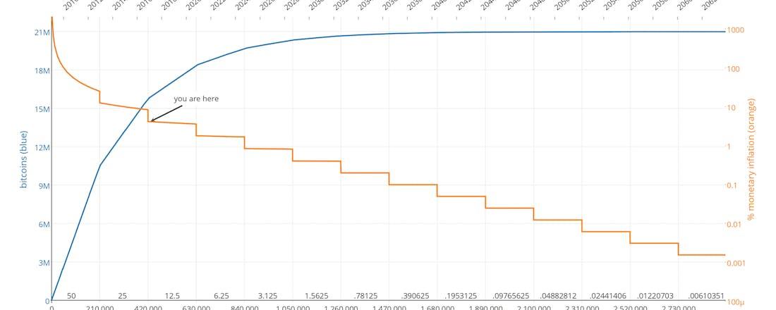 bitcoins mining en vraag aanbod verhoudingen