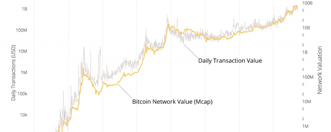 nvt ratio bitcoin