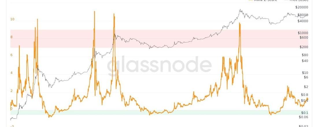 bitcoin mvrv-z